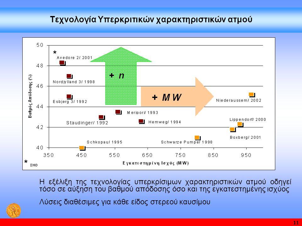 11 Τεχνολογία Υπερκριτικών χαρακτηριστικών ατμού Η εξέλιξη της τεχνολογίας υπερκρίσιμων χαρακτηριστικών ατμού οδηγεί τόσο σε αύξηση του βαθμού απόδοσης όσο και της εγκατεστημένης ισχύος Λύσεις διαθέσιμες για κάθε είδος στερεού καυσίμου * * ΣΗΘ