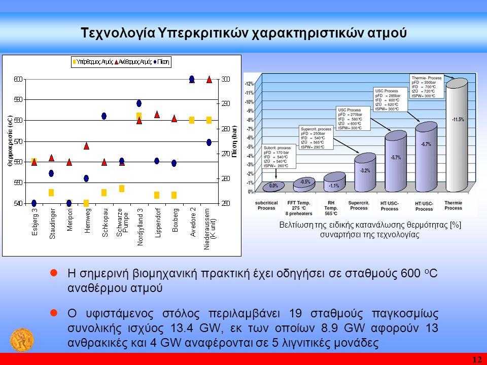 12  Η σημερινή βιομηχανική πρακτική έχει οδηγήσει σε σταθμούς 600 ο C αναθέρμου ατμού  Ο υφιστάμενος στόλος περιλαμβάνει 19 σταθμούς παγκοσμίως συνολικής ισχύος 13.4 GW, εκ των οποίων 8.9 GW αφορούν 13 ανθρακικές και 4 GW αναφέρονται σε 5 λιγνιτικές μονάδες Τεχνολογία Υπερκριτικών χαρακτηριστικών ατμού Βελτίωση της ειδικής κατανάλωσης θερμότητας [%] συναρτήσει της τεχνολογίας