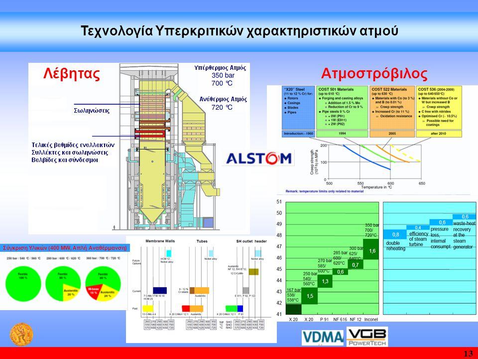 13 Τεχνολογία Υπερκριτικών χαρακτηριστικών ατμού ΑτμοστρόβιλοςΛέβητας Σύγκριση Υλικών (400 MW, Απλή Αναθέρμανση)
