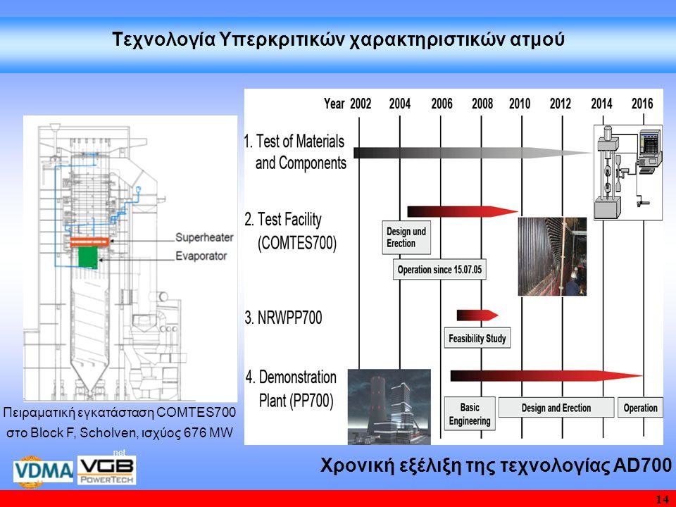 14 Τεχνολογία Υπερκριτικών χαρακτηριστικών ατμού Χρονική εξέλιξη της τεχνολογίας AD700 Πειραματική εγκατάσταση COMTES700 στο Block F, Scholven, ισχύος 676 MW net