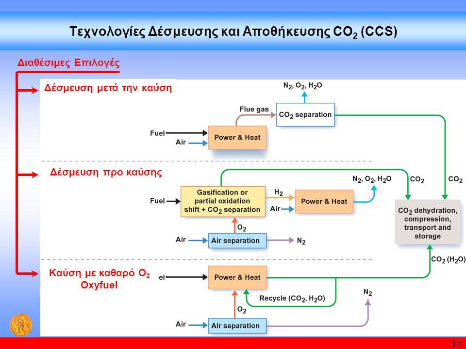 17 Τεχνολογίες Δέσμευσης και Aποθήκευσης CO 2 (CCS) Διαθέσιμες Επιλογές Δέσμευση προ καύσης Δέσμευση μετά την καύση Καύση με καθαρό Ο 2 Oxyfuel