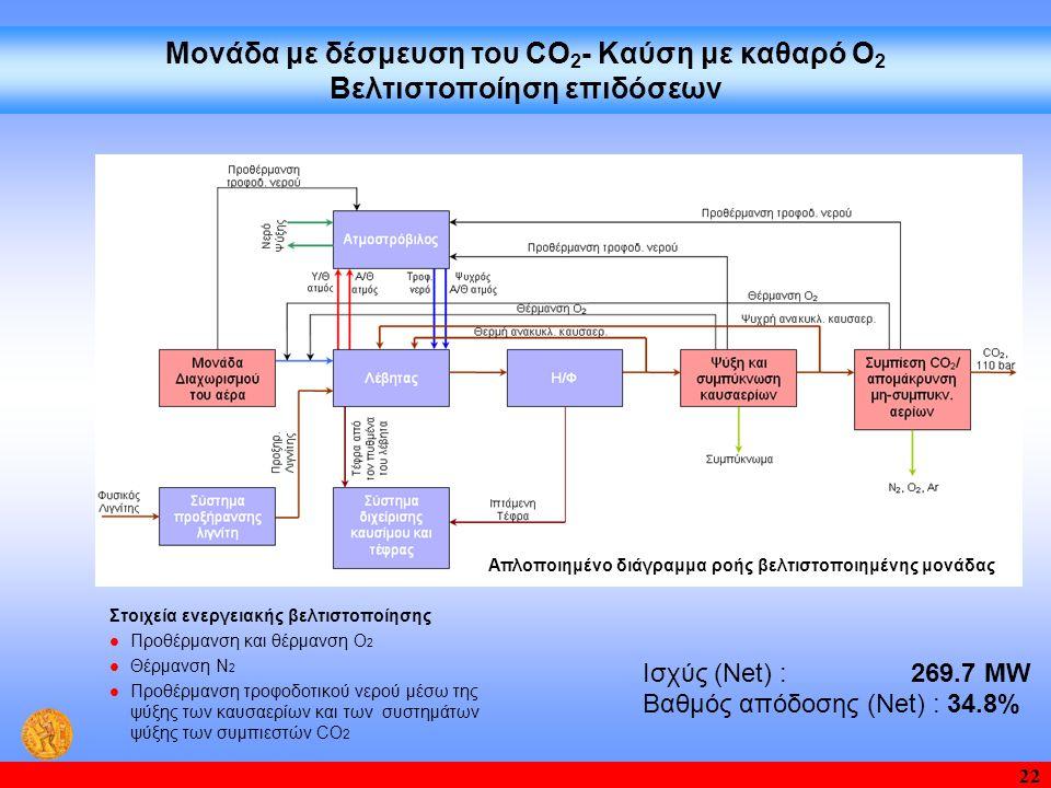 22 Μονάδα με δέσμευση του CO 2 - Καύση με καθαρό O 2 Βελτιστοποίηση επιδόσεων Απλοποιημένο διάγραμμα ροής βελτιστοποιημένης μονάδας Στοιχεία ενεργειακής βελτιστοποίησης  Προθέρμανση και θέρμανση O 2  Θέρμανση N 2  Προθέρμανση τροφοδοτικού νερού μέσω της ψύξης των καυσαερίων και των συστημάτων ψύξης των συμπιεστών CO 2 Ισχύς (Net) : 269.7 ΜW Βαθμός απόδοσης (Net) : 34.8%