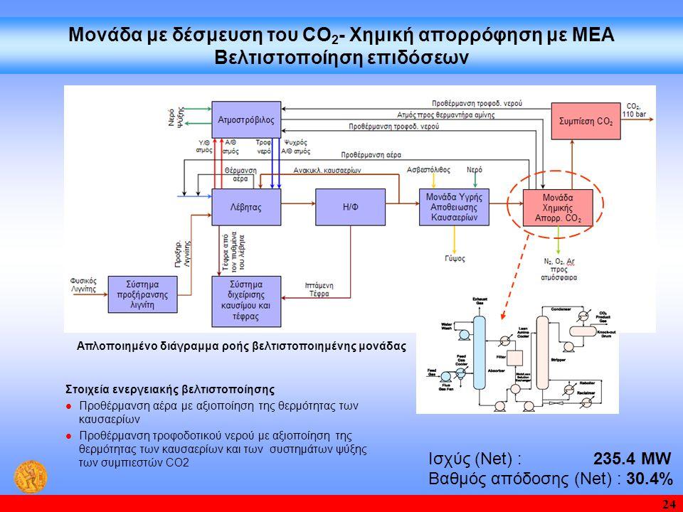 24 Μονάδα με δέσμευση του CO 2 - Χημική απορρόφηση με ΜΕΑ Βελτιστοποίηση επιδόσεων Απλοποιημένο διάγραμμα ροής βελτιστοποιημένης μονάδας Στοιχεία ενερ