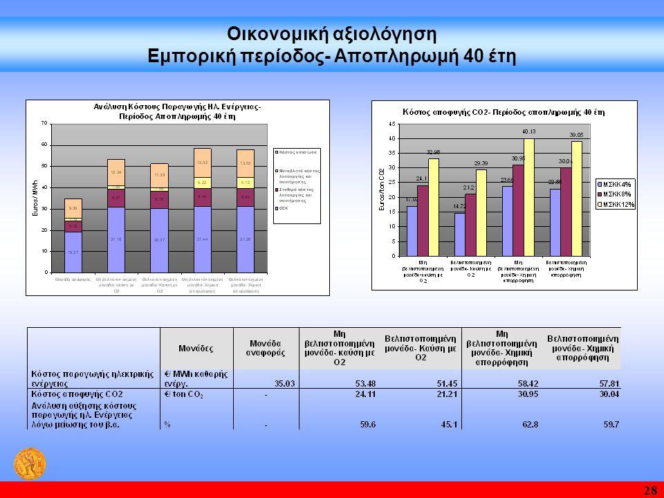 28 Οικονομική αξιολόγηση Εμπορική περίοδος- Αποπληρωμή 40 έτη