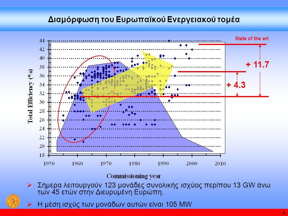 25 Μονάδα με δέσμευση του CO 2 - Χημική απορρόφηση με ΜΕΑ Σύγκριση με τη μονάδα αναφοράς  Οι δυνατότητες αύξησης του β.α.