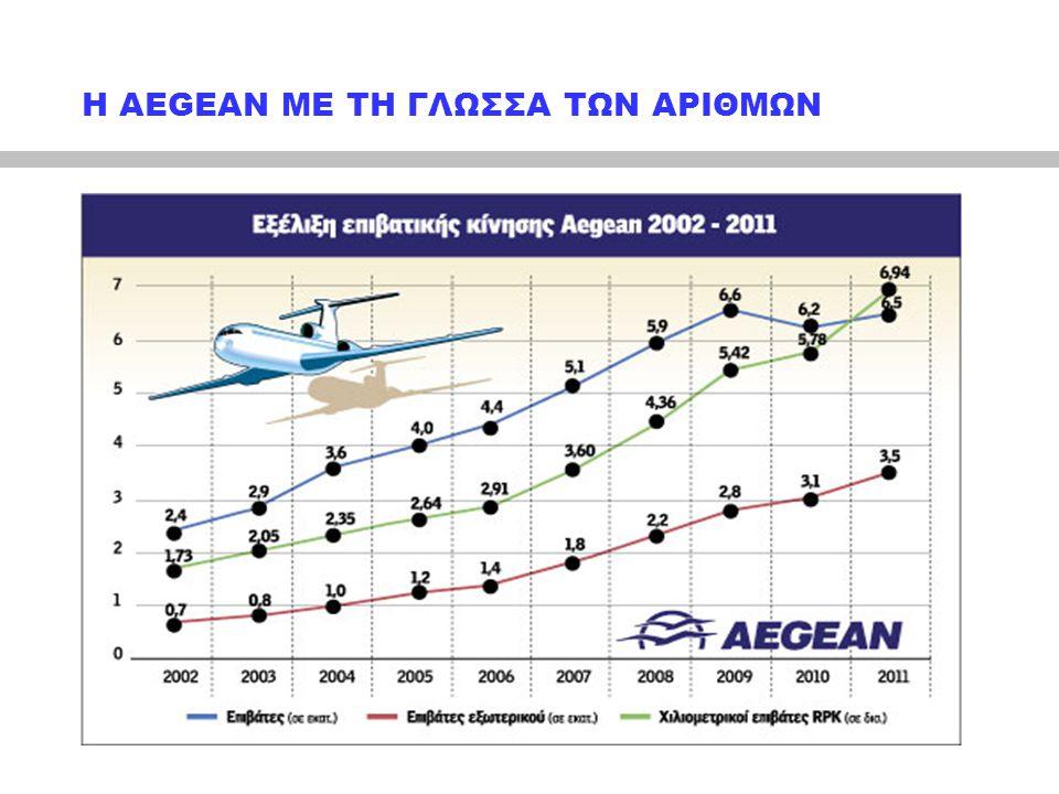 Η AEGEAN ΜΕ ΤΗ ΓΛΩΣΣΑ ΤΩΝ ΑΡΙΘΜΩΝ, (ΣΥΝΕΧΕΙΑ) Συμπεράσματα ενδεικτικά προηγούμενου πίνακα:  2003 Επιβάτες εξωτερικού προς επιβάτες εσωτερικού: αναλογία 28% περίπου.