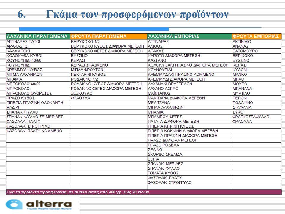 6.Γκάμα των προσφερόμενων προϊόντων