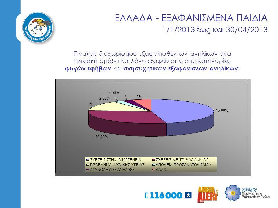 ΕΛΛΑΔΑ - ΕΞΑΦΑΝΙΣΜΕΝΑ ΠΑΙΔΙΑ 1/1/2013 έως και 30/04/2013 Πίνακας διαχωρισμού εξαφανισθέντων ανηλίκων ανά ηλικιακή ομάδα και λόγο εξαφάνισης στις κατηγορίες φυγών εφήβων και ανησυχητικών εξαφανίσεων ανηλίκων: 46,00% 30,00% 14% 2,50% 5% 2,50% ΣΧΕΣΕΙΣ ΣΤΗΝ ΟΙΚΟΓΕΝΕΙΑΣΧΕΣΕΙΣ ΜΕ ΤΟ ΆΛΛΟ ΦΥΛΟ ΠΡΟΒΛΗΜΑ ΨΥΧΙΚΗΣ ΥΓΕΙΑΣΑΠΩΛΕΙΑ ΠΡΟΣΑΝΑΤΟΛΙΣΜΟΥ ΑΣΥΝΟΔΕΥΤΟ ΑΝΗΛΙΚΟΆΛΛΟ