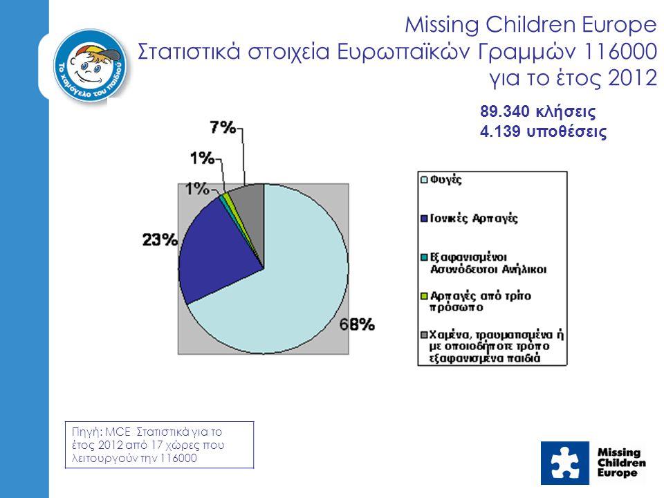 Missing Children Europe Στατιστικά στοιχεία Ευρωπαϊκών Γραμμών 116000 για το έτος 2012 Πηγή: MCE Στατιστικά για το έτος 2012 από 17 χώρες που λειτουργούν την 116000 89.340 κλήσεις 4.139 υποθέσεις