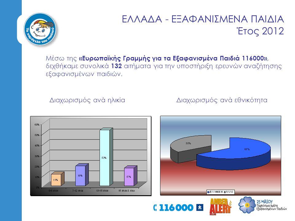 ΕΛΛΑΔΑ - ΕΞΑΦΑΝΙΣΜΕΝΑ ΠΑΙΔΙΑ Έτος 2012 Μέσω της «Ευρωπαϊκής Γραμμής για τα Εξαφανισμένα Παιδιά 116000», δεχθήκαμε συνολικά 132 αιτήματα για την υποστήριξη ερευνών αναζήτησης εξαφανισμένων παιδιών.