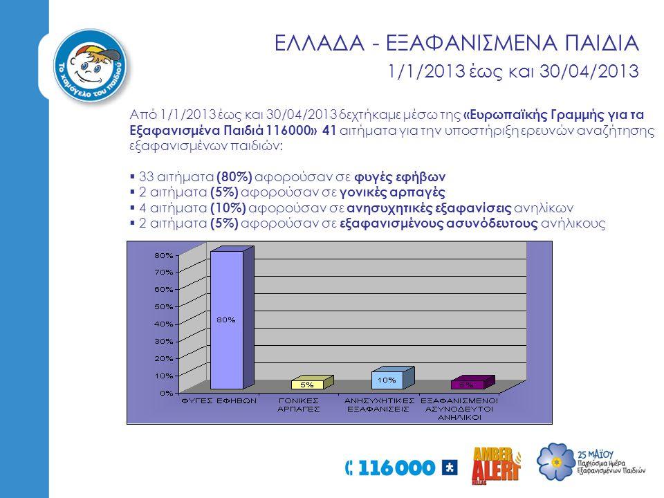 ΕΛΛΑΔΑ - ΕΞΑΦΑΝΙΣΜΕΝΑ ΠΑΙΔΙΑ 1/1/2013 έως και 30/04/2013 Από 1/1/2013 έως και 30/04/2013 δεχτήκαμε μέσω της «Ευρωπαϊκής Γραμμής για τα Εξαφανισμένα Παιδιά 116000» 41 αιτήματα για την υποστήριξη ερευνών αναζήτησης εξαφανισμένων παιδιών:  33 αιτήματα (80%) αφορούσαν σε φυγές εφήβων  2 αιτήματα (5%) αφορούσαν σε γονικές αρπαγές  4 αιτήματα (10%) αφορούσαν σε ανησυχητικές εξαφανίσεις ανηλίκων  2 αιτήματα (5%) αφορούσαν σε εξαφανισμένους ασυνόδευτους ανήλικους