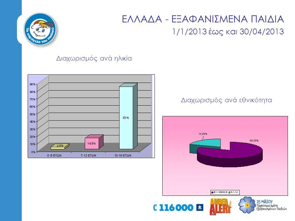 ΕΛΛΑΔΑ - ΕΞΑΦΑΝΙΣΜΕΝΑ ΠΑΙΔΙΑ 1/1/2013 έως και 30/04/2013 Διαχωρισμός ανά εθνικότητα Διαχωρισμός ανά ηλικία