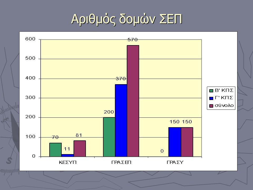 Αριθμός δομών ΣΕΠ