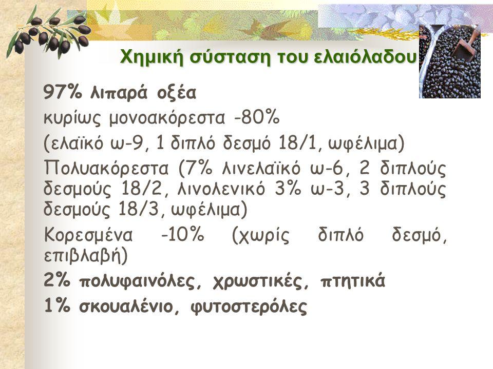 Χημική σύσταση του ελαιόλαδου 97% λιπαρά οξέα κυρίως μονοακόρεστα -80% (ελαϊκό ω-9, 1 διπλό δεσμό 18/1, ωφέλιμα) Πολυακόρεστα (7% λινελαϊκό ω-6, 2 διπλούς δεσμούς 18/2, λινολενικό 3% ω-3, 3 διπλούς δεσμούς 18/3, ωφέλιμα) Κορεσμένα -10% (χωρίς διπλό δεσμό, επιβλαβή) 2% πολυφαινόλες, χρωστικές, πτητικά 1% σκουαλένιο, φυτοστερόλες