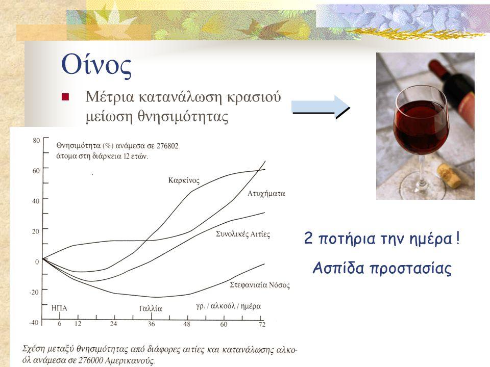 Οίνος  Μέτρια κατανάλωση κρασιού μείωση θνησιμότητας 2 ποτήρια την ημέρα ! Ασπίδα προστασίας