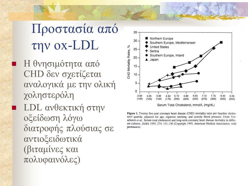 Προστασία από την ox-LDL  Η θνησιμότητα από CHD δεν σχετίζεται αναλογικά με την ολική χοληστερόλη  LDL ανθεκτική στην οξείδωση λόγω διατροφής πλούσιας σε αντιοξειδωτικά (βιταμίνες και πολυφαινόλες)