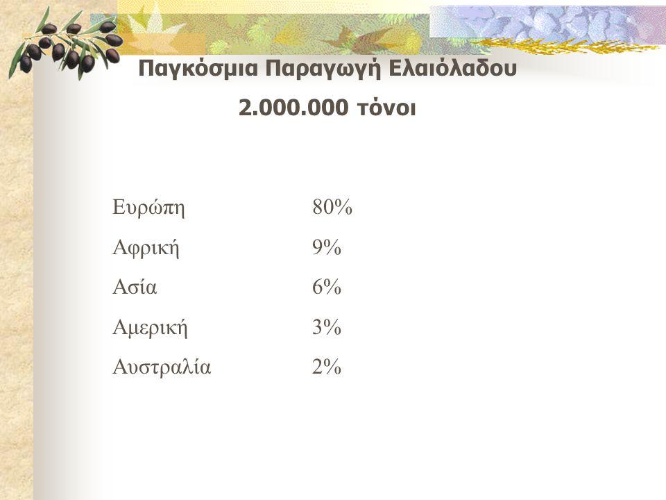 Παγκόσμια Παραγωγή Ελαιόλαδου 2.000.000 τόνοι Ευρώπη80% Αφρική9% Ασία6% Αμερική3% Αυστραλία2%