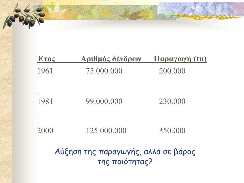 Έτος Αριθμός δένδρων Παραγωγή (tn) 196175.000.000200.000.