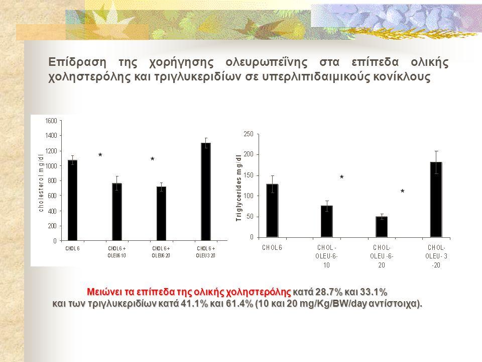 Επίδραση της χορήγησης ολευρωπεΐνης στα επίπεδα ολικής χοληστερόλης και τριγλυκεριδίων σε υπερλιπιδαιμικούς κονίκλους * * * * Μειώνει τα επίπεδα της ολικής χοληστερόλης κατά 28.7% και 33.1% και των τριγλυκεριδίων κατά 41.1% και 61.4% (10 και 20 mg/Kg/BW/day αντίστοιχα).