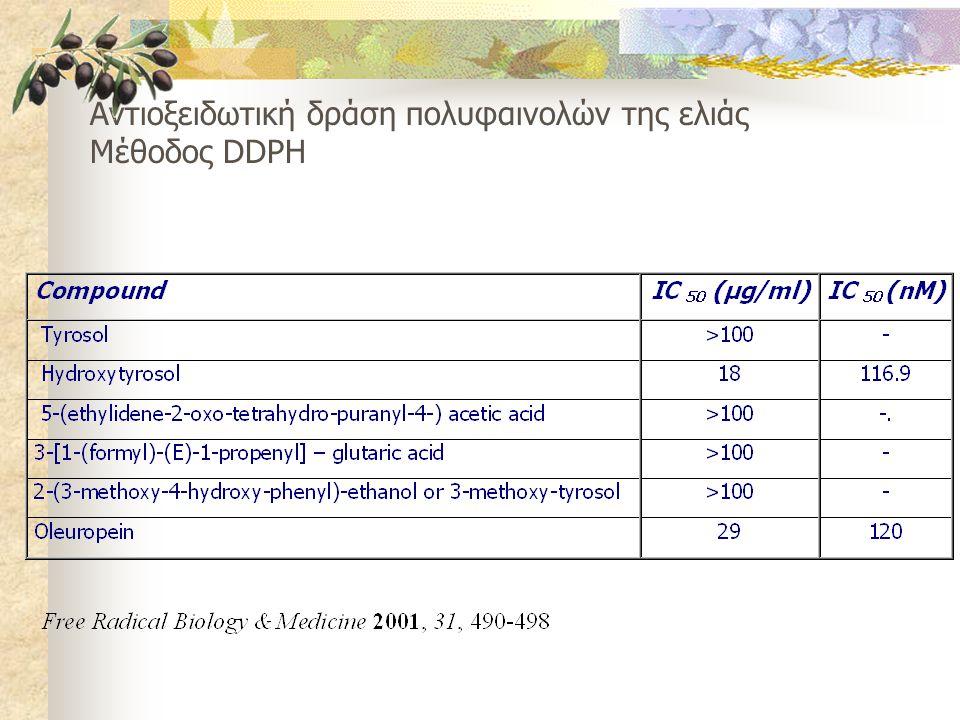 Αντιοξειδωτική δράση πολυφαινολών της ελιάς Μέθοδος DDPH