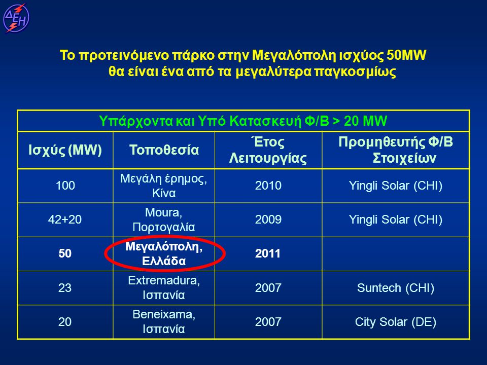 Το προτεινόμενο πάρκο στην Μεγαλόπολη ισχύος 50MW θα είναι ένα από τα μεγαλύτερα παγκοσμίως Υπάρχοντα και Υπό Κατασκευή Φ/Β > 20 MW Ισχύς (MW)Τοποθεσί
