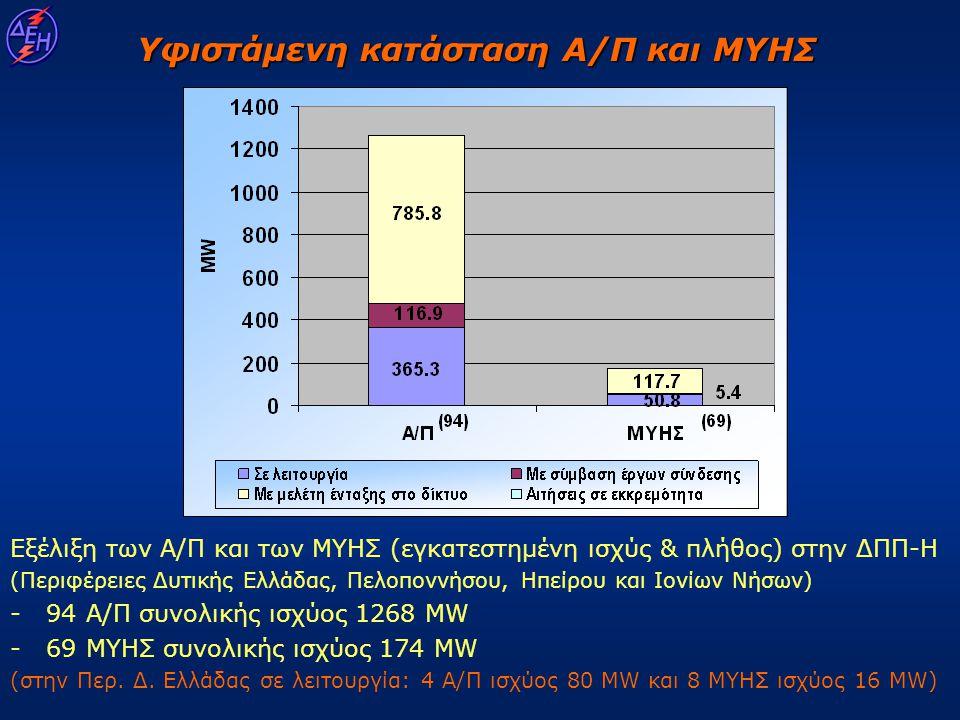 Εξέλιξη των Α/Π και των ΜΥΗΣ (εγκατεστημένη ισχύς & πλήθος) στην ΔΠΠ-Η (Περιφέρειες Δυτικής Ελλάδας, Πελοποννήσου, Ηπείρου και Ιονίων Νήσων) - - 94 Α/