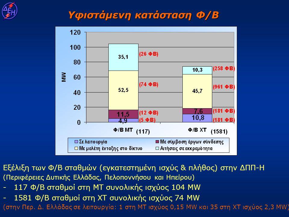 Εξέλιξη των Φ/Β σταθμών (εγκατεστημένη ισχύς & πλήθος) στην ΔΠΠ-Η (Περιφέρειες Δυτικής Ελλάδας, Πελοποννήσου και Ηπείρου) - 117 Φ/Β σταθμοί στη ΜΤ συν