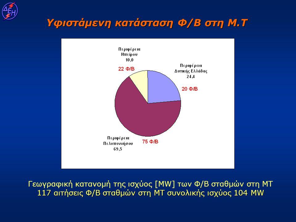 117 αιτήσεις Φ/Β σταθμών στη ΜΤ συνολικής ισχύος 104 MW Γεωγραφική κατανομή της ισχύος [MW] των Φ/Β σταθμών στη ΜΤ 117 αιτήσεις Φ/Β σταθμών στη ΜΤ συν