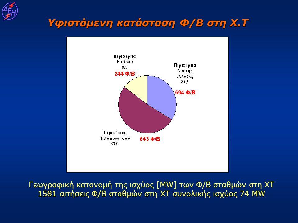 1581 αιτήσεις Φ/Β σταθμών στη XΤ συνολικής ισχύος 74 MW Γεωγραφική κατανομή της ισχύος [MW] των Φ/Β σταθμών στη XΤ 1581 αιτήσεις Φ/Β σταθμών στη XΤ συ