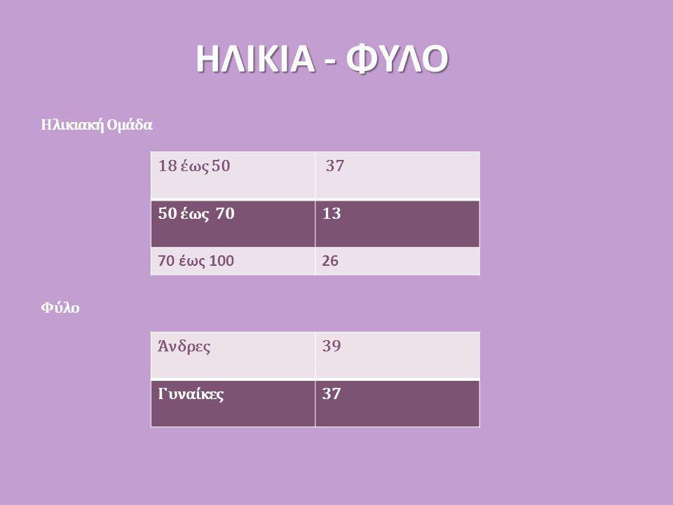ΗΛΙΚΙΑ - ΦΥΛΟ Ηλικιακή Ομάδα Φύλο 18 έως 50 37 50 έως 7013 70 έως 10026 Άνδρες3939 Γυναίκες37