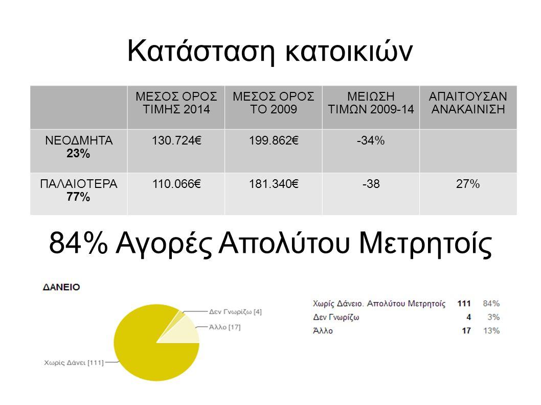 Κατάσταση κατοικιών ΜΕΣΟΣ ΟΡΟΣ ΤΙΜΗΣ 2014 ΜΕΣΟΣ ΟΡΟΣ ΤΟ 2009 ΜΕΙΩΣΗ ΤΙΜΩΝ 2009-14 ΑΠΑΙΤΟΥΣΑΝ ΑΝΑΚΑΙΝΙΣΗ ΝΕΟΔΜΗΤΑ 23% 130.724€199.862€-34% ΠΑΛΑΙΟΤΕΡΑ 77% 110.066€181.340€-3827% 84% Αγορές Απολύτου Μετρητοίς