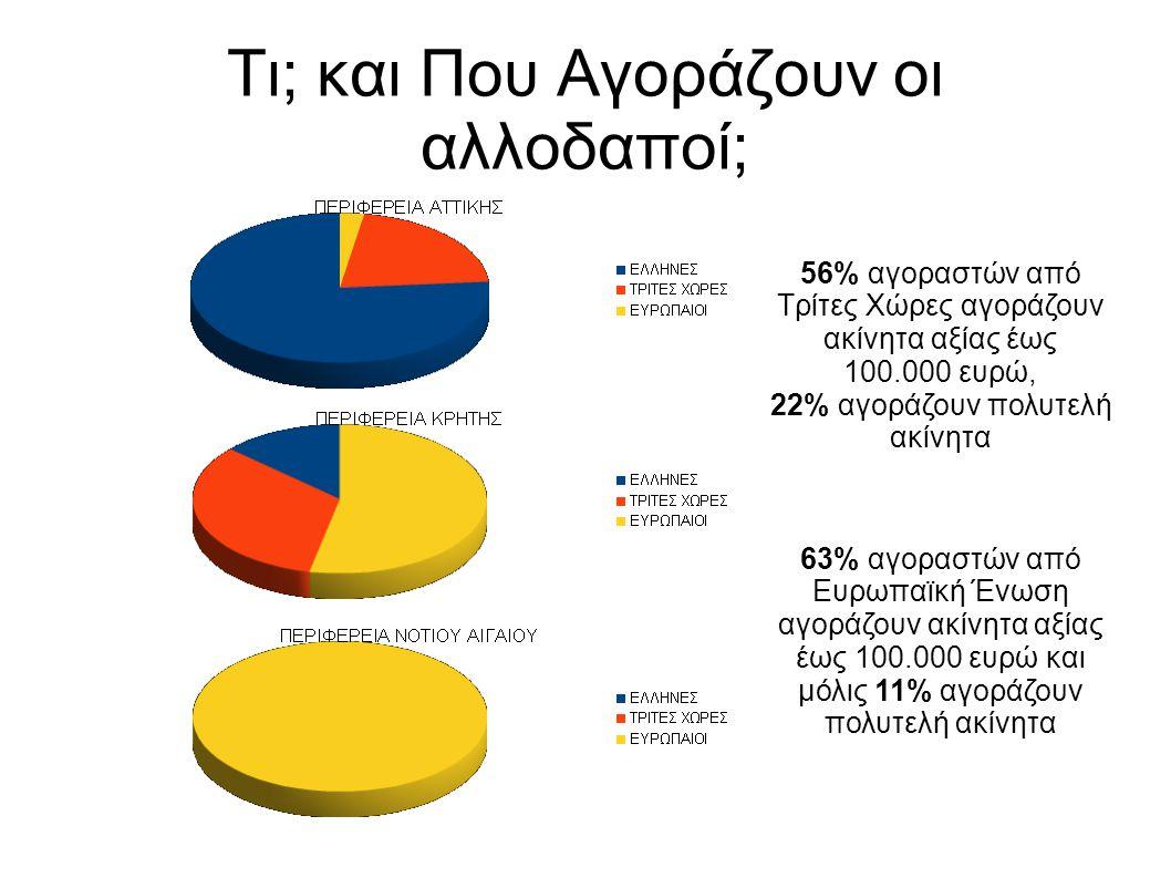 Τι; και Που Αγοράζουν οι αλλοδαποί; 56% αγοραστών από Τρίτες Χώρες αγοράζουν ακίνητα αξίας έως 100.000 ευρώ, 22% αγοράζουν πολυτελή ακίνητα 63% αγοραστών από Ευρωπαϊκή Ένωση αγοράζουν ακίνητα αξίας έως 100.000 ευρώ και μόλις 11% αγοράζουν πολυτελή ακίνητα