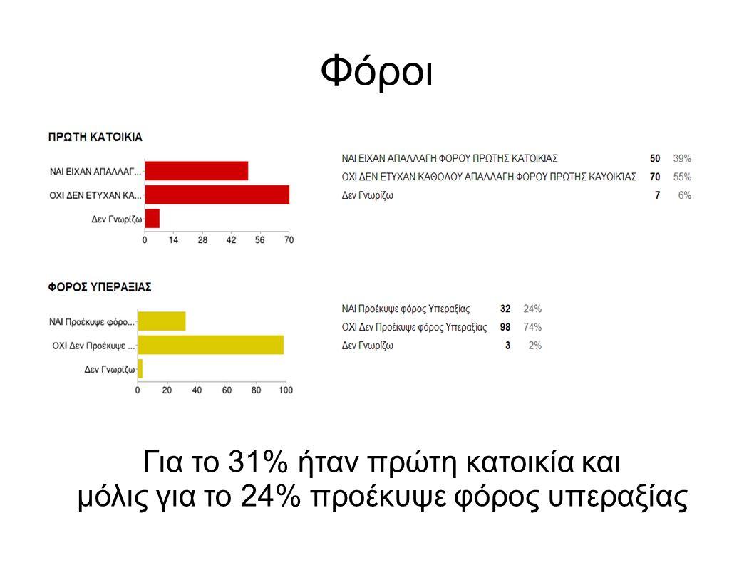 Φόροι Για το 31% ήταν πρώτη κατοικία και μόλις για το 24% προέκυψε φόρος υπεραξίας