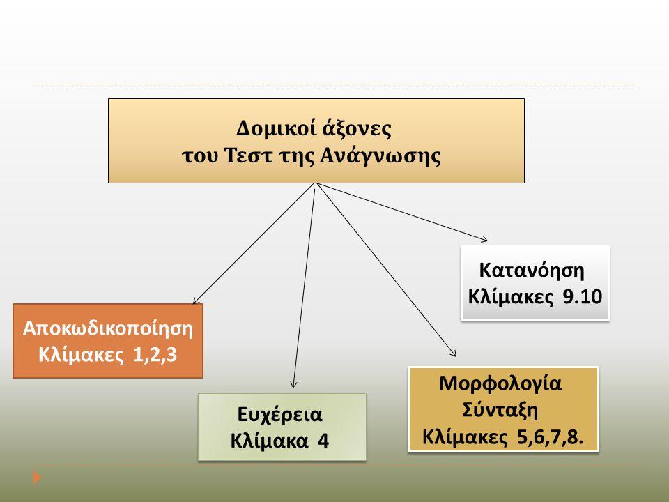 Δομικοί άξονες του Τεστ της Ανάγνωσης Α π οκωδικο π οίηση Κλίμακες 1,2,3 Μορφολογία Σύνταξη Κλίμακες 5,6,7,8. Μορφολογία Σύνταξη Κλίμακες 5,6,7,8. Κατ