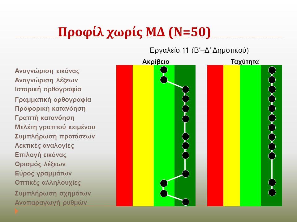 Προφίλ χωρίς ΜΔ ( Ν =50) Εργαλείο 11 (Β′–Δ′ Δημοτικού) ΑκρίβειαΤαχύτητα Αναγνώριση εικόνας Αναγνώριση λέξεων Ιστορική ορθογραφία Γραμματική ορθογραφία