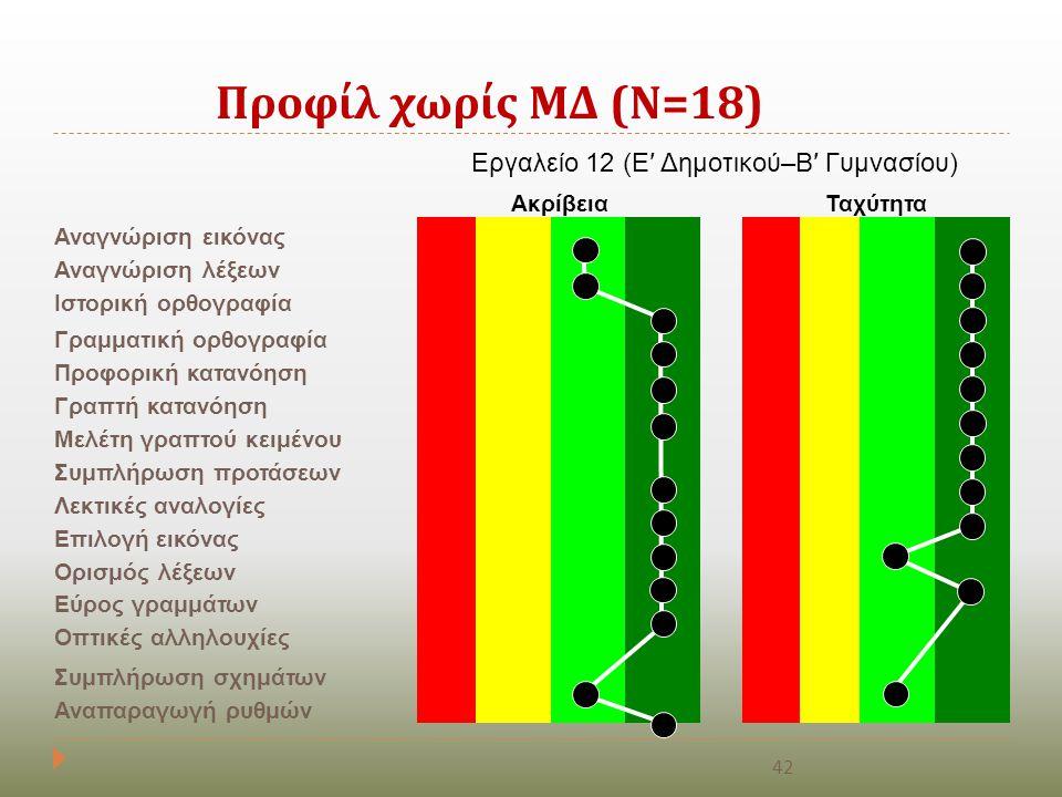 Προφίλ χωρίς ΜΔ ( Ν =18) Εργαλείο 12 (Ε′ Δημοτικού–Β′ Γυμνασίου) ΑκρίβειαΤαχύτητα Αναγνώριση εικόνας Αναγνώριση λέξεων Ιστορική ορθογραφία Γραμματική