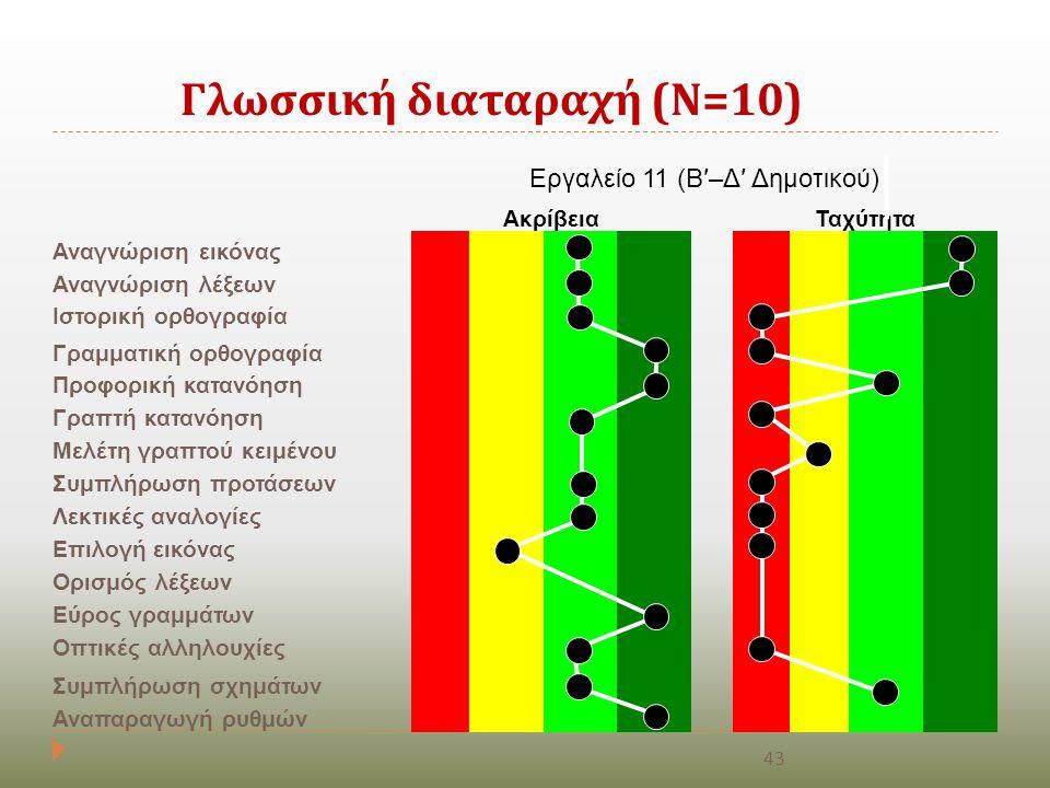 Γλωσσική διαταραχή ( Ν =10) Εργαλείο 11 (Β′–Δ′ Δημοτικού) ΑκρίβειαΤαχύτητα Αναγνώριση εικόνας Αναγνώριση λέξεων Ιστορική ορθογραφία Γραμματική ορθογρα