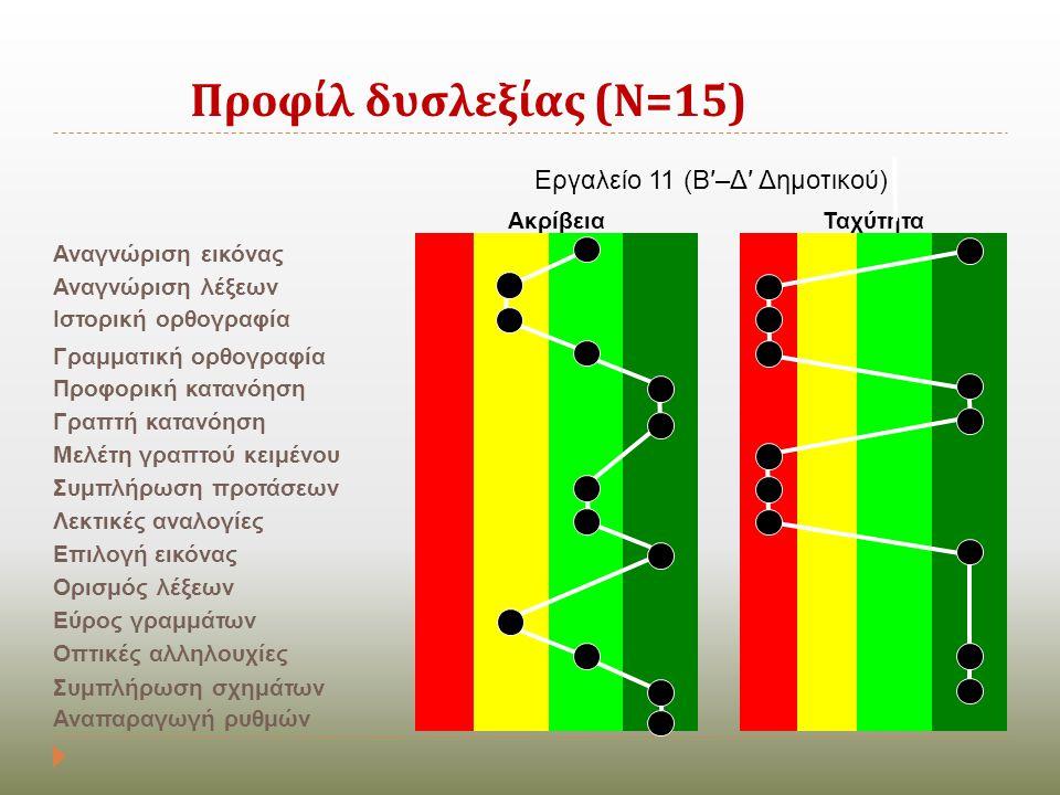Προφίλ δυσλεξίας ( Ν =15) Εργαλείο 11 (Β′–Δ′ Δημοτικού) ΑκρίβειαΤαχύτητα Αναγνώριση εικόνας Αναγνώριση λέξεων Ιστορική ορθογραφία Γραμματική ορθογραφί