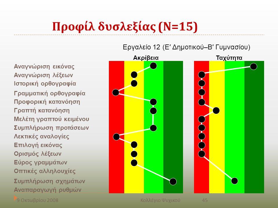 Προφίλ δυσλεξίας ( Ν =15) Εργαλείο 12 (Ε′ Δημοτικού–Β′ Γυμνασίου) ΑκρίβειαΤαχύτητα Αναγνώριση εικόνας Αναγνώριση λέξεων Ιστορική ορθογραφία Γραμματική