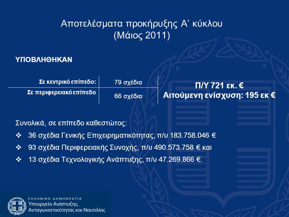 ΥΠΟΒΛΗΘΗΚΑΝ Συνολικά, σε επίπεδο καθεστώτος:  36 σχέδια Γενικής Επιχειρηματικότητας, π/υ 183.758.046 €  93 σχέδια Περιφερειακής Συνοχής, π/υ 490.573.758 € και  13 σχέδια Τεχνολογικής Ανάπτυξης, π/υ 47.269.866 €.