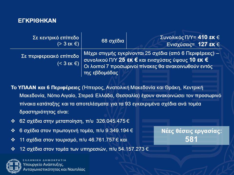 Σε κεντρικό επίπεδο (> 3 εκ €) 68 σχέδια Συνολικός Π/Υ= 410 εκ € Ενισχύσεις= 127 εκ € Σε περιφερειακό επίπεδο (< 3 εκ €) Μέχρι στιγμής εγκρίνονται 25 σχέδια (από 6 Περιφέρειες) – συνολικού Π/Υ 25 εκ € και ενισχύσεις ύψους 10 εκ € Οι λοιποί 7 προσωρινοί πίνακες θα ανακοινωθούν εντός της εβδομάδας Νέες θέσεις εργασίας: 581 ΕΓΚΡΙΘΗΚΑΝ Το ΥΠΑΑΝ και 6 Περιφέρειες (Ήπειρος, Ανατολική Μακεδονία και Θράκη, Κεντρική Μακεδονία, Νότιο Αιγαίο, Στερεά Ελλάδα, Θεσσαλία) έχουν ανακοινώσει τον προσωρινό πίνακα κατάταξης και τα αποτελέσματα για τα 93 εγκεκριμένα σχέδια ανά τομέα δραστηριότητας είναι:  62 σχέδια στην μεταποίηση, π/υ 326.045.475 €  6 σχέδια στον πρωτογενή τομέα, π/υ 9.349.194 €  11 σχέδια στον τουρισμό, π/υ 46.761.757 € και  12 σχέδια στον τομέα των υπηρεσιών, π/υ 54.157.273 €