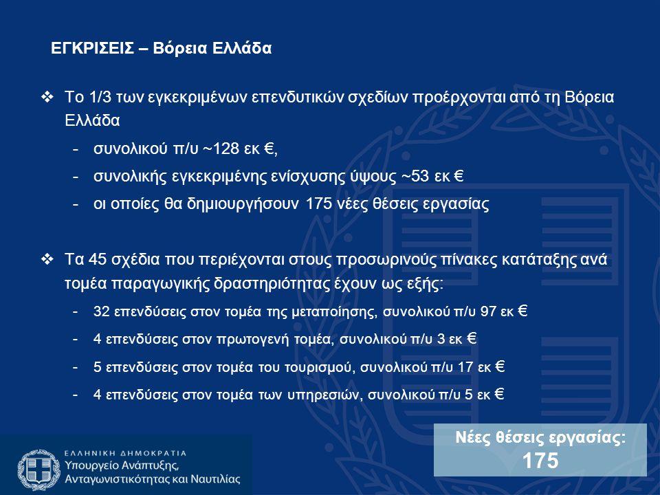 Το 1/3 των εγκεκριμένων επενδυτικών σχεδίων προέρχονται από τη Βόρεια Ελλάδα -συνολικού π/υ ~128 εκ €, -συνολικής εγκεκριμένης ενίσχυσης ύψους ~53 εκ € -οι οποίες θα δημιουργήσουν 175 νέες θέσεις εργασίας  Τα 45 σχέδια που περιέχονται στους προσωρινούς πίνακες κατάταξης ανά τομέα παραγωγικής δραστηριότητας έχουν ως εξής: -32 επενδύσεις στον τομέα της μεταποίησης, συνολικού π/υ 97 εκ € -4 επενδύσεις στον πρωτογενή τομέα, συνολικού π/υ 3 εκ € -5 επενδύσεις στον τομέα του τουρισμού, συνολικού π/υ 17 εκ € -4 επενδύσεις στον τομέα των υπηρεσιών, συνολικού π/υ 5 εκ € Νέες θέσεις εργασίας: 175 ΕΓΚΡΙΣΕΙΣ – Βόρεια Ελλάδα
