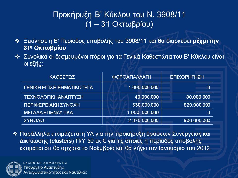  Ξεκίνησε η Β' Περίοδος υποβολής του 3908/11 και θα διαρκέσει μέχρι την 31 η Οκτωβρίου  Συνολικά οι δεσμευμένοι πόροι για τα Γενικά Καθεστώτα του Β' Κύκλου είναι οι εξής: ΚΑΘΕΣΤΩΣΦΟΡΟΑΠΑΛΛΑΓΗΕΠΙΧΟΡΗΓΗΣΗ ΓΕΝΙΚΗ ΕΠΙΧΕΙΡΗΜΑΤΙΚΟΤΗΤΑ1.000.000.0000 ΤΕΧΝΟΛΟΓΙΚΗ ΑΝΑΠΤΥΞΗ40.000.00080.000.000 ΠΕΡΙΦΕΡΕΙΑΚΗ ΣΥΝΟΧΗ330.000.000820.000.000 ΜΕΓΑΛΑ ΕΠΕΝΔΥΤΙΚΑ1.000..000.0000 ΣΥΝΟΛΟ2.370.000.000900.000.000 Προκήρυξη Β' Κύκλου του Ν.