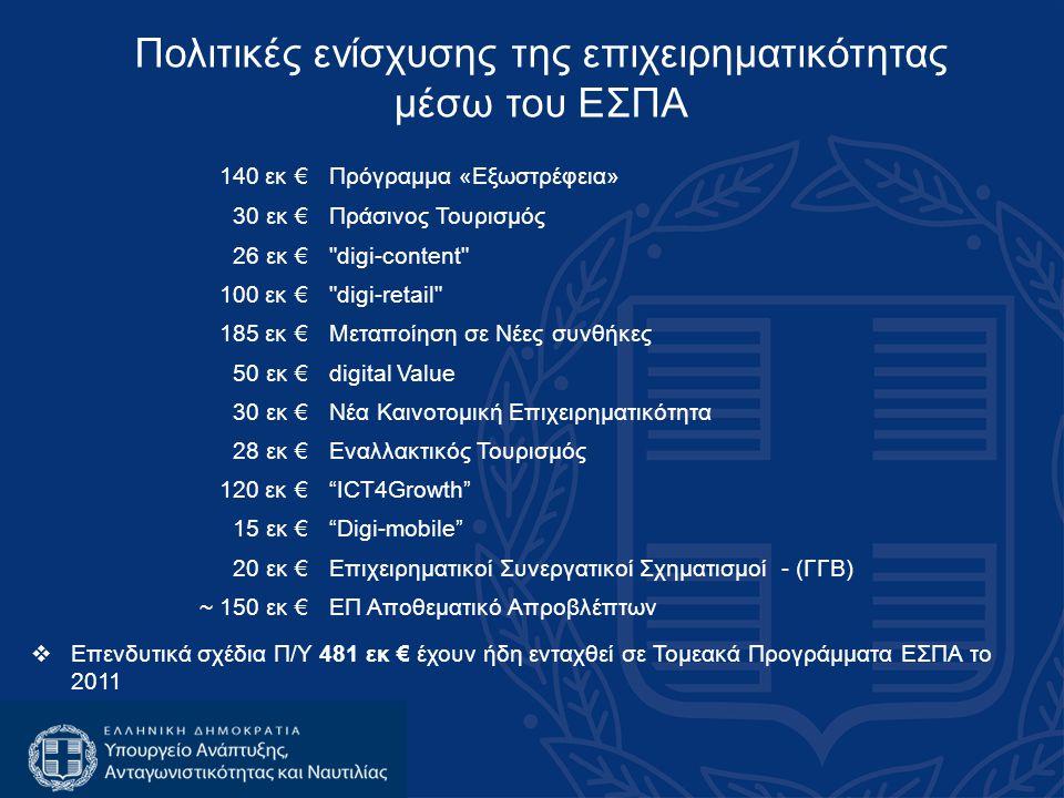 Πολιτικές ενίσχυσης της επιχειρηματικότητας μέσω του ΕΣΠΑ 140 εκ €Πρόγραμμα «Εξωστρέφεια» 30 εκ €Πράσινος Τουρισμός 26 εκ € digi-content 100 εκ € digi-retail 185 εκ €Μεταποίηση σε Νέες συνθήκες 50 εκ €digital Value 30 εκ €Νέα Καινοτομική Επιχειρηματικότητα 28 εκ €Εναλλακτικός Τουρισμός 120 εκ € ICT4Growth 15 εκ € Digi-mobile 20 εκ €Επιχειρηματικοί Συνεργατικοί Σχηματισμοί - (ΓΓΒ) ~ 150 εκ €ΕΠ Αποθεματικό Απροβλέπτων  Επενδυτικά σχέδια Π/Υ 481 εκ € έχουν ήδη ενταχθεί σε Τομεακά Προγράμματα ΕΣΠΑ το 2011