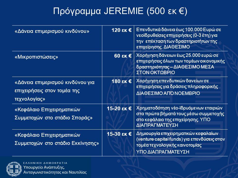 Πρόγραμμα JEREMIE (500 εκ €) «Δάνεια επιμερισμού κινδύνου» 120 εκ € Επενδυτικά δάνεια έως 100.000 Ευρώ σε νεοϊδρυθείσες επιχειρήσεις (0-3 έτη) για την επέκταση των δραστηριοτήτων της επιχείρησης.