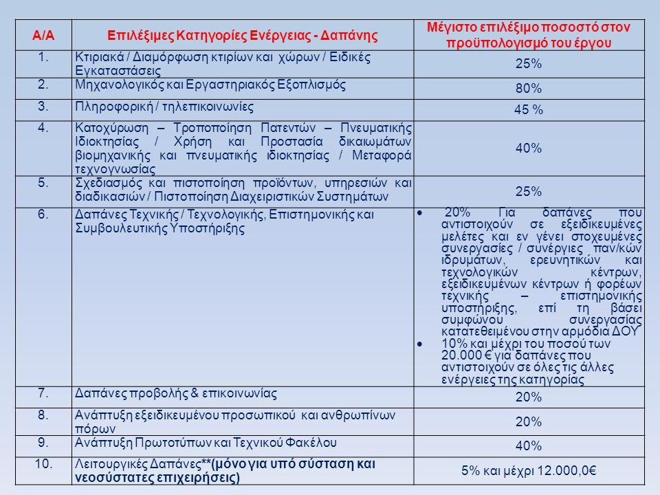 Α/ΑΕπιλέξιμες Κατηγορίες Ενέργειας - Δαπάνης Μέγιστο επιλέξιμο ποσοστό στον προϋπολογισμό του έργου 1.Κτιριακά / Διαμόρφωση κτιρίων και χώρων / Ειδικές Εγκαταστάσεις 25% 2.Μηχανολογικός και Εργαστηριακός Εξοπλισμός 80% 3.Πληροφορική / τηλεπικοινωνίες 45 % 4.Κατοχύρωση – Τροποποίηση Πατεντών – Πνευματικής Ιδιοκτησίας / Χρήση και Προστασία δικαιωμάτων βιομηχανικής και πνευματικής ιδιοκτησίας / Μεταφορά τεχνογνωσίας 40% 5.Σχεδιασμός και πιστοποίηση προϊόντων, υπηρεσιών και διαδικασιών / Πιστοποίηση Διαχειριστικών Συστημάτων 25% 6.Δαπάνες Τεχνικής / Τεχνολογικής, Επιστημονικής και Συμβουλευτικής Υποστήριξης  20% Για δαπάνες που αντιστοιχούν σε εξειδικευμένες μελέτες και εν γένει στοχευμένες συνεργασίες / συνέργιες παν/κών ιδρυμάτων, ερευνητικών και τεχνολογικών κέντρων, εξειδικευμένων κέντρων ή φορέων τεχνικής – επιστημονικής υποστήριξης, επί τη βάσει συμφώνου συνεργασίας κατατεθειμένου στην αρμόδια ΔΟΥ  10% και μέχρι του ποσού των 20.000 € για δαπάνες που αντιστοιχούν σε όλες τις άλλες ενέργειες της κατηγορίας 7.Δαπάνες προβολής & επικοινωνίας 20% 8.Ανάπτυξη εξειδικευμένου προσωπικού και ανθρωπίνων πόρων 20% 9.Ανάπτυξη Πρωτοτύπων και Τεχνικού Φακέλου 40% 10.Λειτουργικές Δαπάνες**(μόνο για υπό σύσταση και νεοσύστατες επιχειρήσεις) 5% και μέχρι 12.000,0€