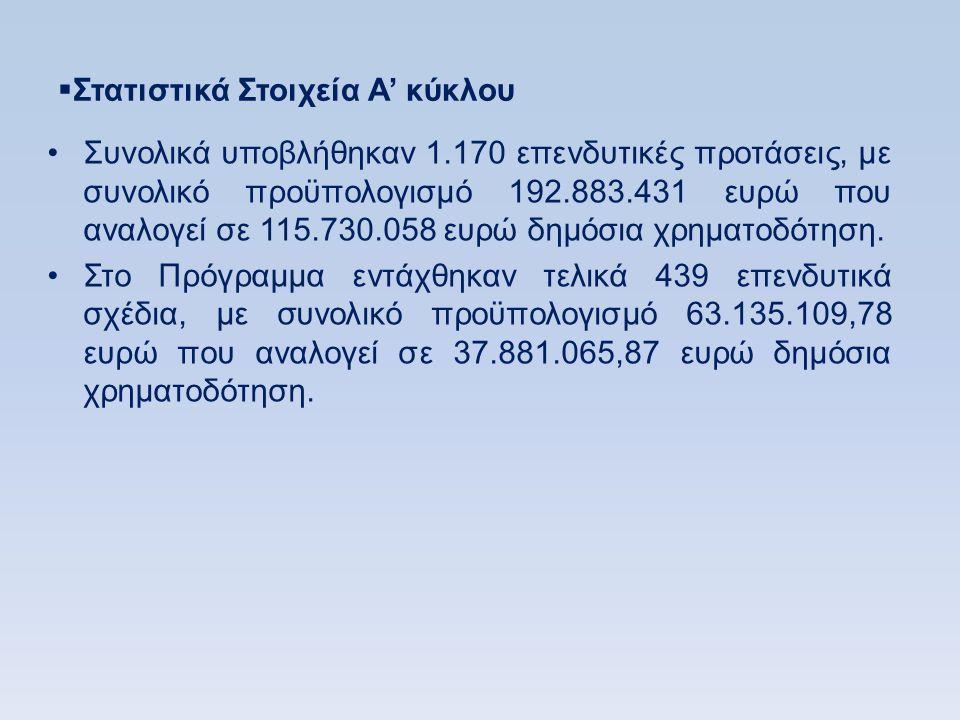  Στατιστικά Στοιχεία Α' κύκλου •Συνολικά υποβλήθηκαν 1.170 επενδυτικές προτάσεις, με συνολικό προϋπολογισμό 192.883.431 ευρώ που αναλογεί σε 115.730.058 ευρώ δημόσια χρηματοδότηση.