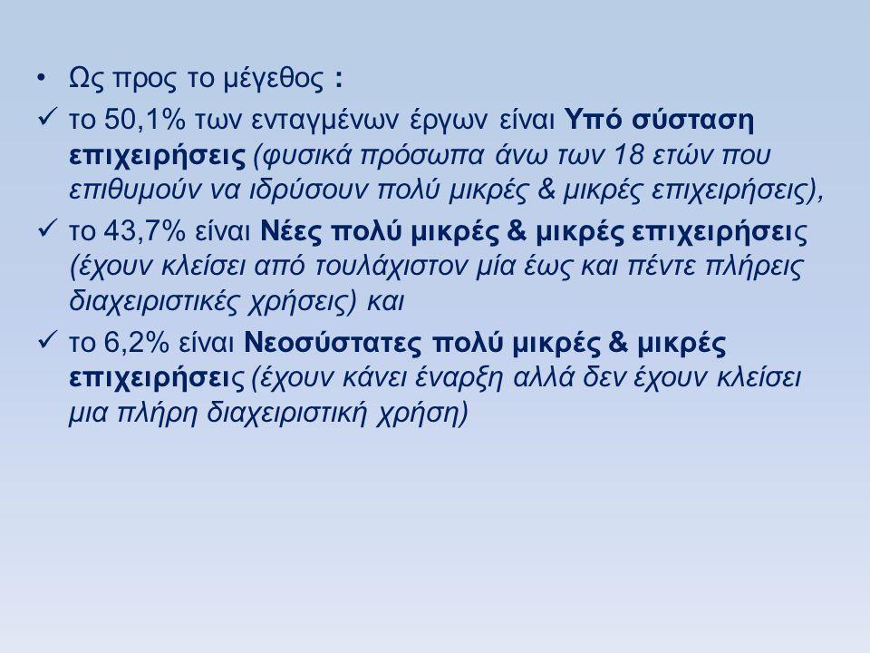 •Ως προς το μέγεθος :  το 50,1% των ενταγμένων έργων είναι Υπό σύσταση επιχειρήσεις (φυσικά πρόσωπα άνω των 18 ετών που επιθυμούν να ιδρύσουν πολύ μικρές & μικρές επιχειρήσεις),  το 43,7% είναι Νέες πολύ μικρές & μικρές επιχειρήσεις (έχουν κλείσει από τουλάχιστον μία έως και πέντε πλήρεις διαχειριστικές χρήσεις) και  το 6,2% είναι Νεοσύστατες πολύ μικρές & μικρές επιχειρήσεις (έχουν κάνει έναρξη αλλά δεν έχουν κλείσει μια πλήρη διαχειριστική χρήση)