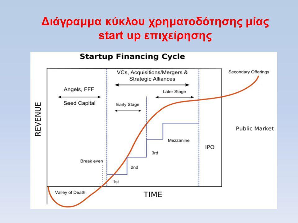 Διάγραμμα κύκλου χρηματοδότησης μίας start up επιχείρησης