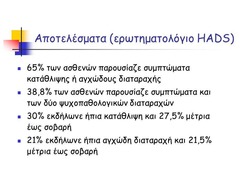 Αποτελέσματα (ερωτηματολόγιο HADS)  65% των ασθενών παρουσίαζε συμπτώματα κατάθλιψης ή αγχώδους διαταραχής  38,8% των ασθενών παρουσίαζε συμπτώματα